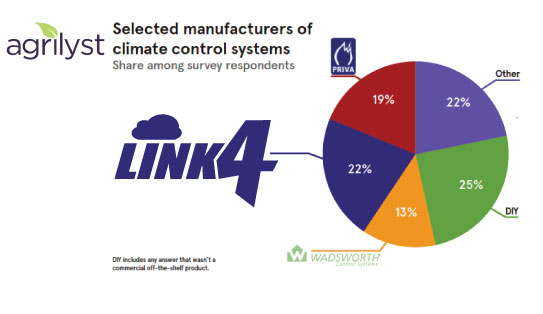 Link4 Greenhouse Controls is the leading brand among climate controllers